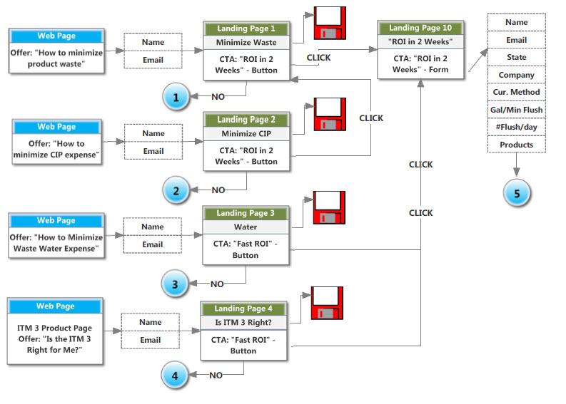ITM-3-Flow-1